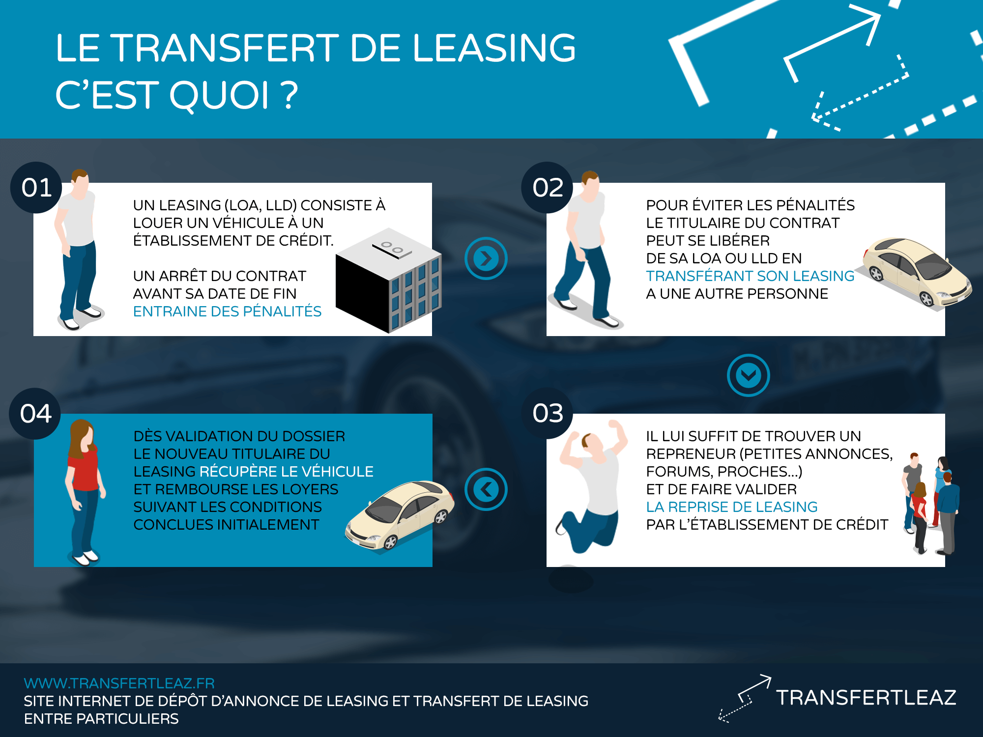 infographie transfert leasing